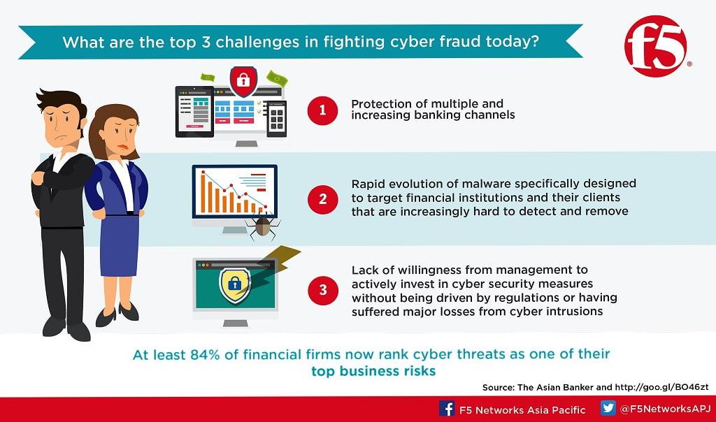 bank cyber fraud