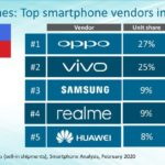 OPPO Remains a Top Player in the Philippine Smartphone Industry